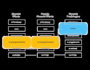 Diagram pokazujący działanie statusów